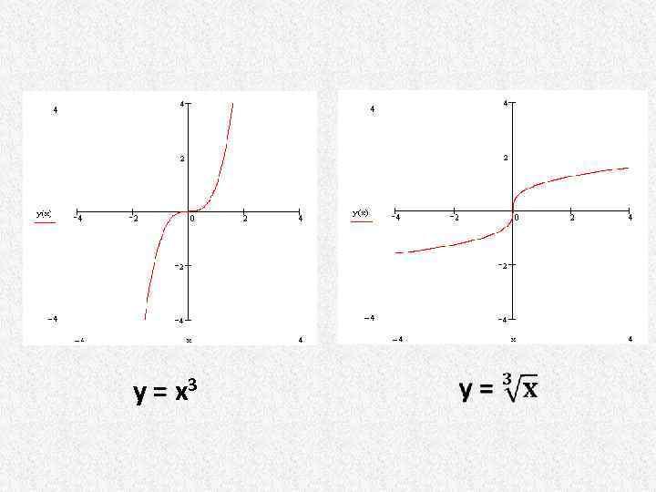 y= x 3