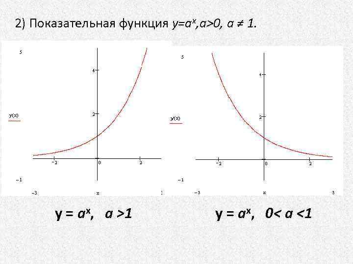2) Показательная функция у=aх, a>0, а ≠ 1. y = ax, a >1 y