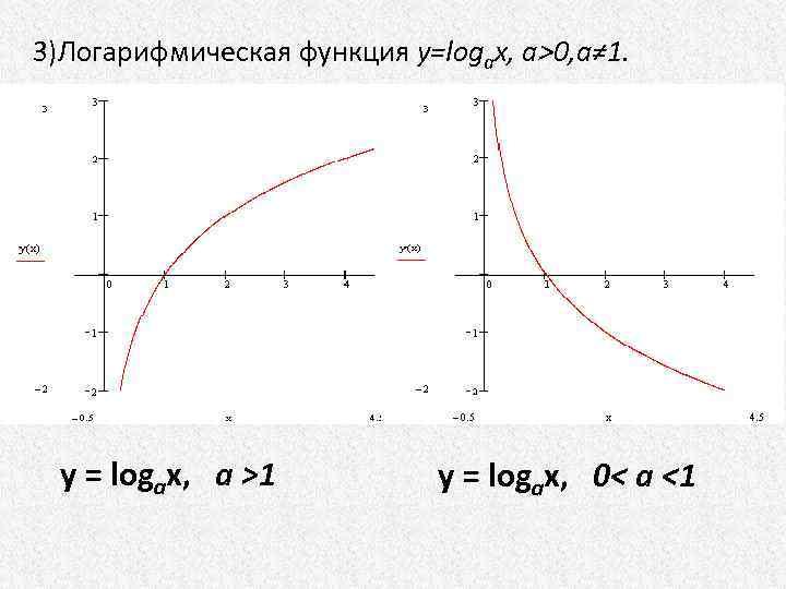 3)Логарифмическая функция y=logax, a>0, a≠ 1. y = logax, a >1 y = logax,