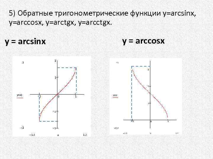5) Обратные тригонометрические функции у=arcsinx, у=arccosх, у=arctgx, у=arcctgx. y = arcsinx y = arccosx