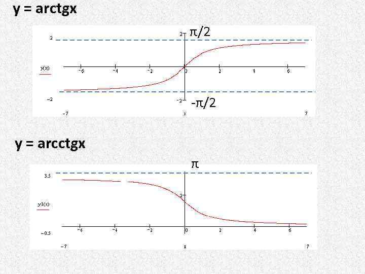 y = arctgx π/2 -π/2 y = arcctgx π