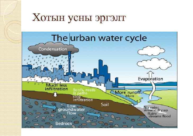 Хотын усны эргэлт