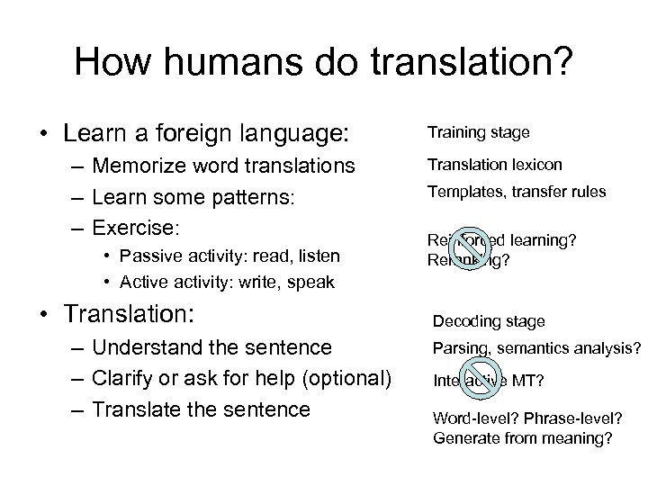 How humans do translation? • Learn a foreign language: – Memorize word translations –