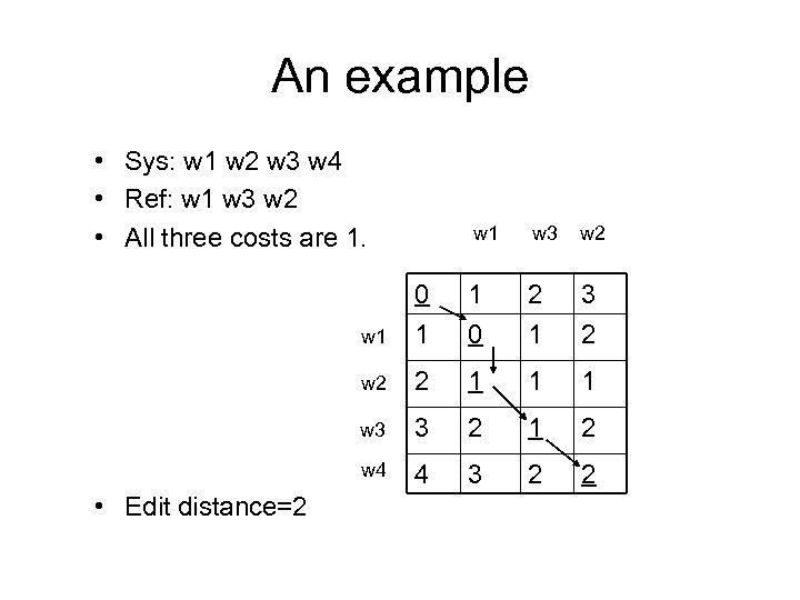An example • Sys: w 1 w 2 w 3 w 4 • Ref: