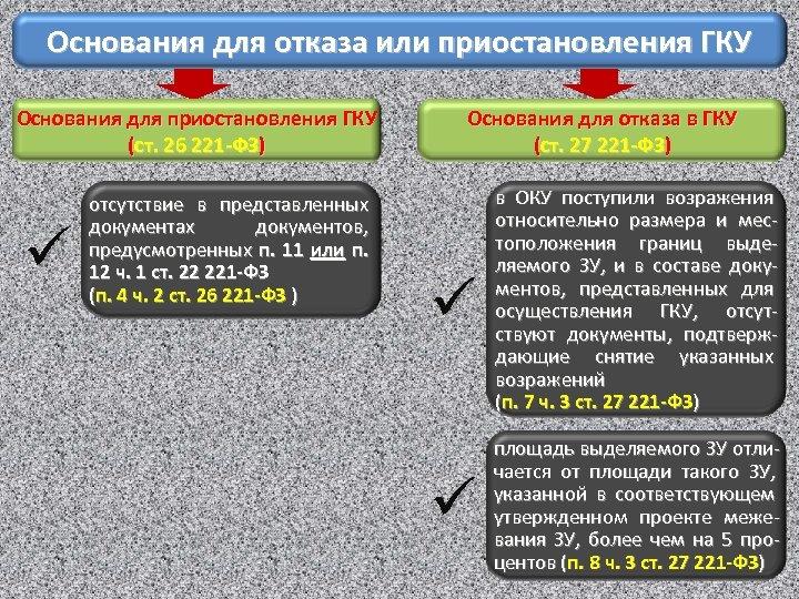 Основания для отказа или приостановления ГКУ Основания для приостановления ГКУ (ст. 26 221 -ФЗ)