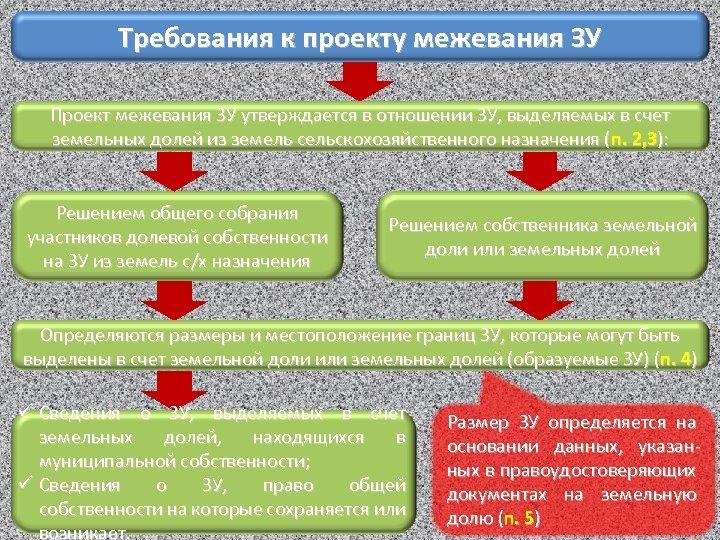 Требования к проекту межевания ЗУ Проект межевания ЗУ утверждается в отношении ЗУ, выделяемых в