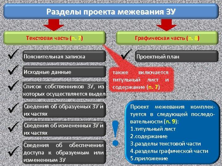 Разделы проекта межевания ЗУ Текстовая часть (п. 7) ü ü ü Пояснительная записка Исходные