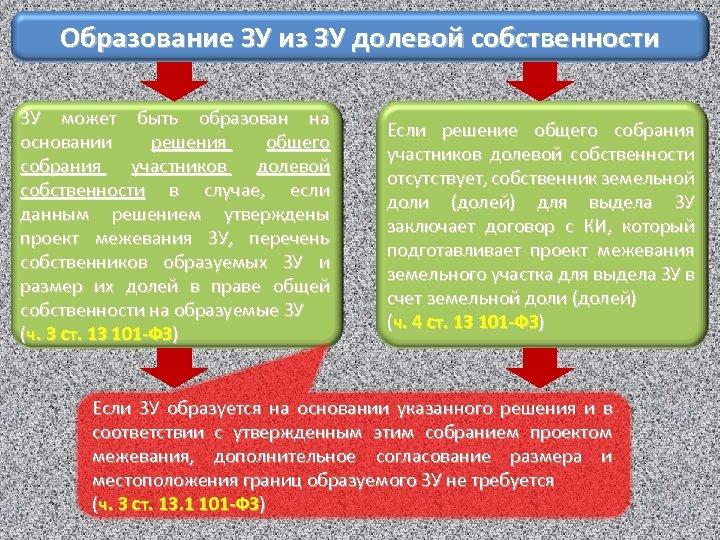 Образование ЗУ из ЗУ долевой собственности ЗУ может быть образован на основании решения общего