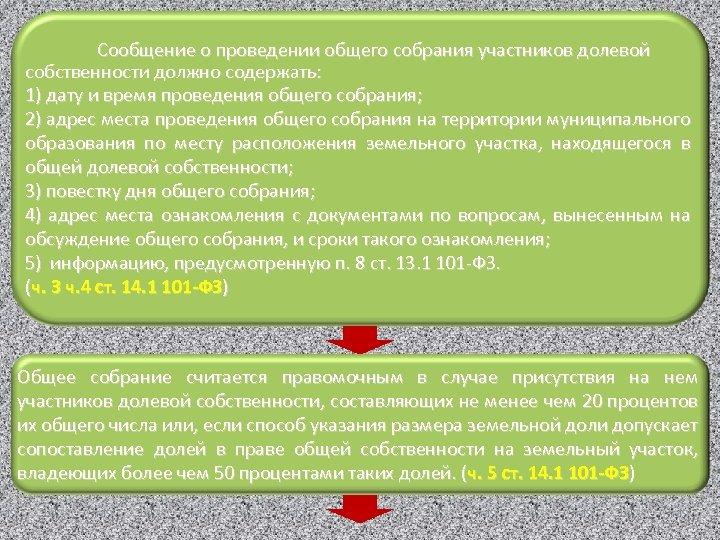 Сообщение о проведении общего собрания участников долевой собственности должно содержать: 1) дату и время