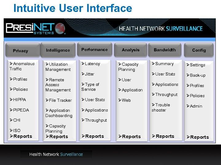 Intuitive User Interface Intelligence Privacy ØAnomalous Traffic ØProfiles Performance ØUtilization Management ØLatency ØJitter ØRemote