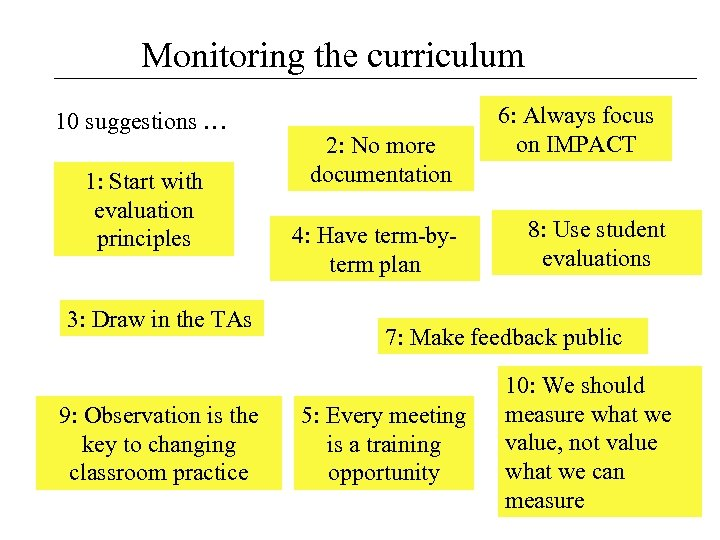 Monitoring the curriculum 10 suggestions … 1: Start with evaluation principles 3: Draw in