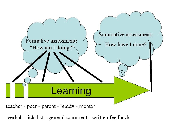 """Summative assessment: Formative assessment: """"How am I doing? """" How have I done? Learning"""