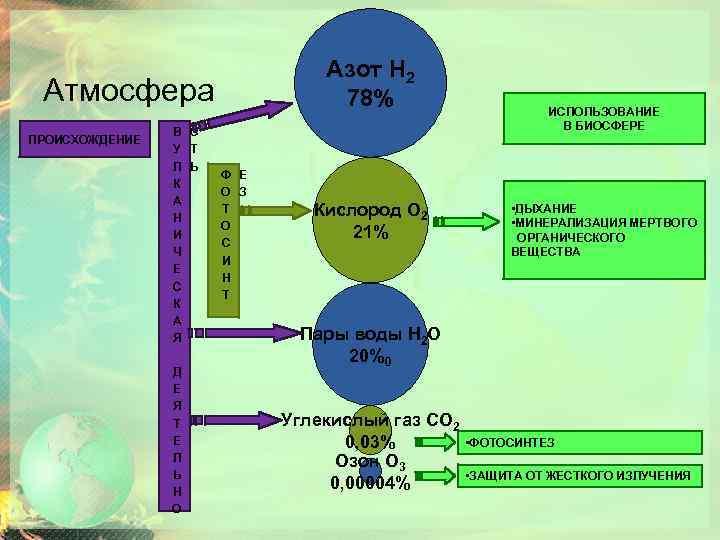 Азот Н 2 78% Атмосфера ПРОИСХОЖДЕНИЕ В С У Т Л Ь К А