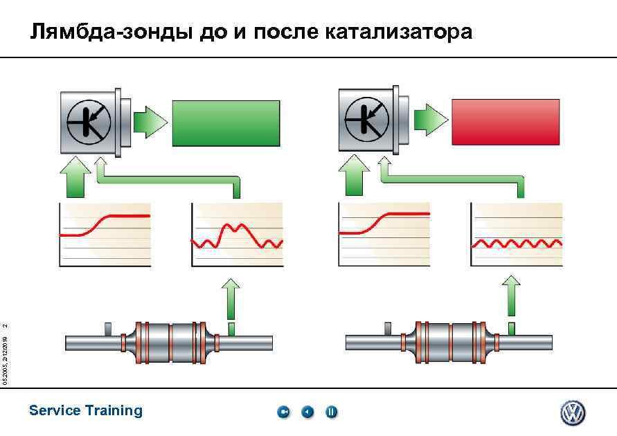 05. 2005, 2/12/2018 2 Лямбда-зонды до и после катализатора Service Training