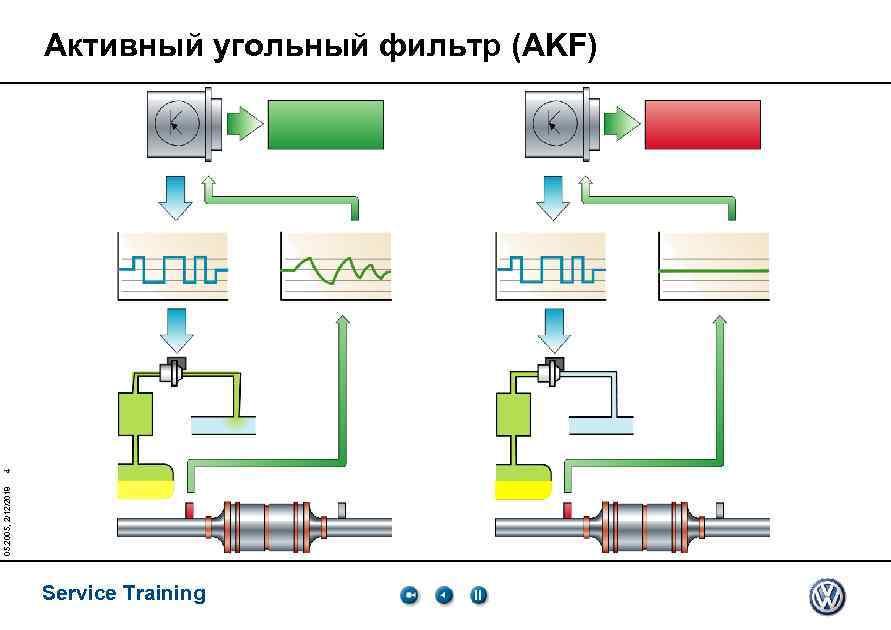 05. 2005, 2/12/2018 4 Активный угольный фильтр (AKF) Service Training