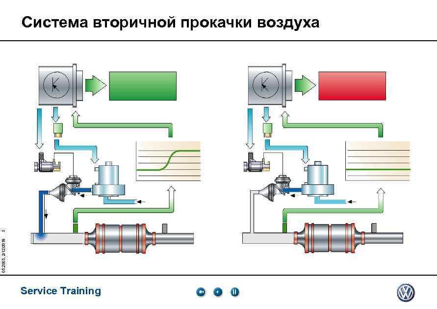 05. 2005, 2/12/2018 5 Система вторичной прокачки воздуха Service Training