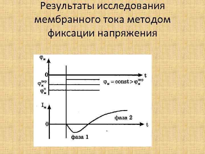 Результаты исследования мембранного тока методом фиксации напряжения