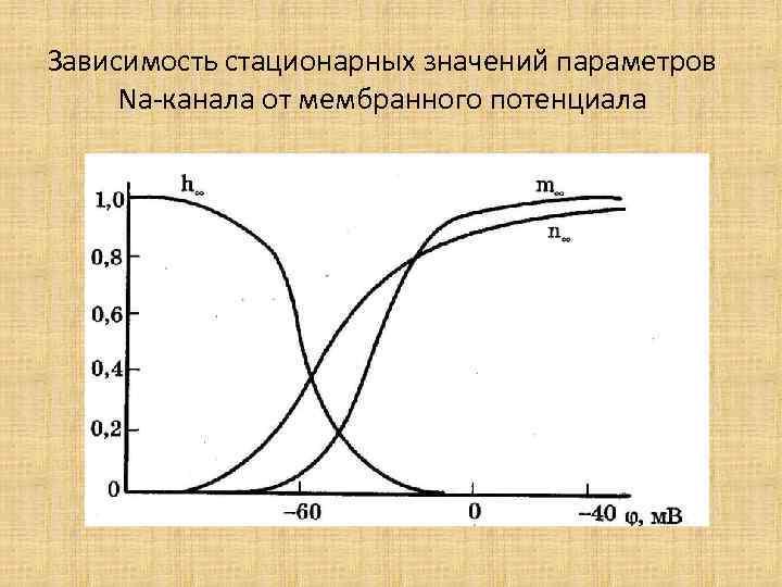 Зависимость стационарных значений параметров Na-канала от мембранного потенциала
