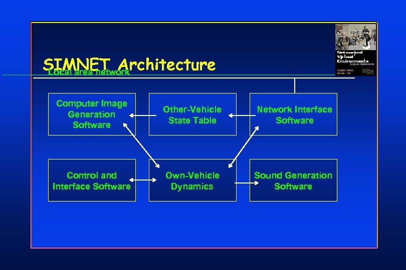 SIMNET Architecture Local area network Computer Image Generation Software Other-Vehicle State Table Network Interface