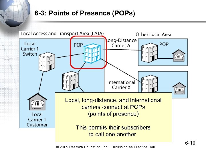 6 -3: Points of Presence (POPs) Local, long-distance, and international carriers connect at POPs