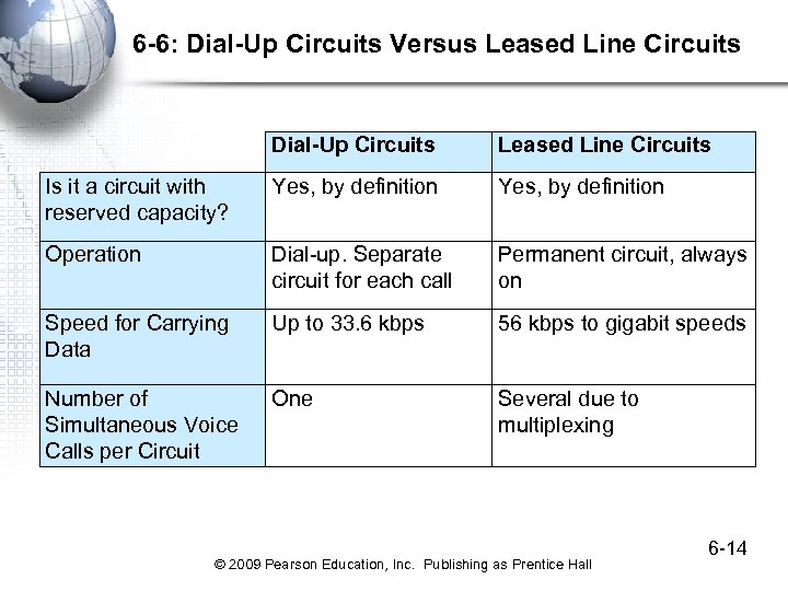 6 -6: Dial-Up Circuits Versus Leased Line Circuits Dial-Up Circuits Leased Line Circuits Is