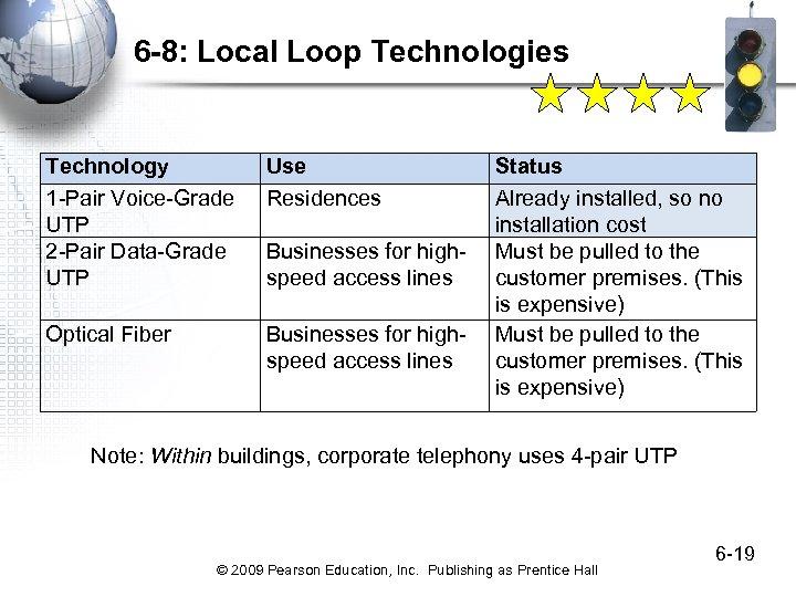 6 -8: Local Loop Technologies Technology 1 -Pair Voice-Grade UTP 2 -Pair Data-Grade UTP