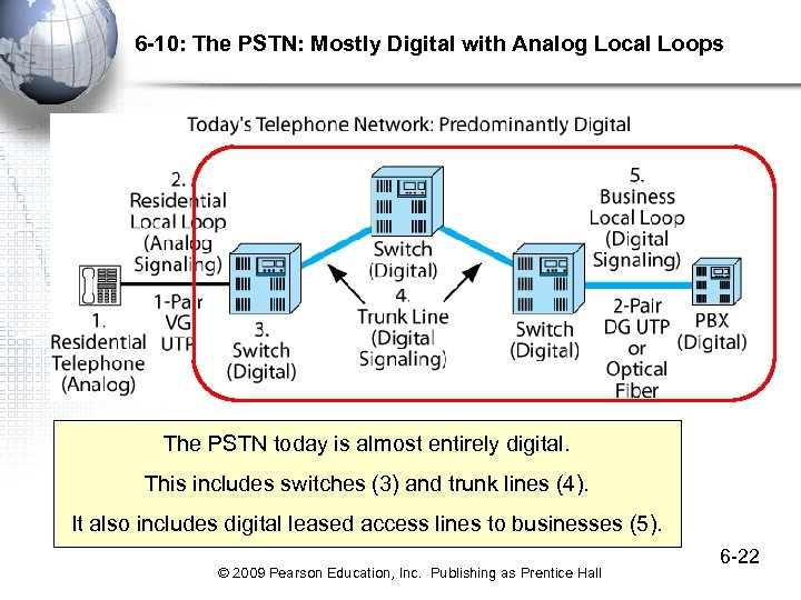 6 -10: The PSTN: Mostly Digital with Analog Local Loops The PSTN today is