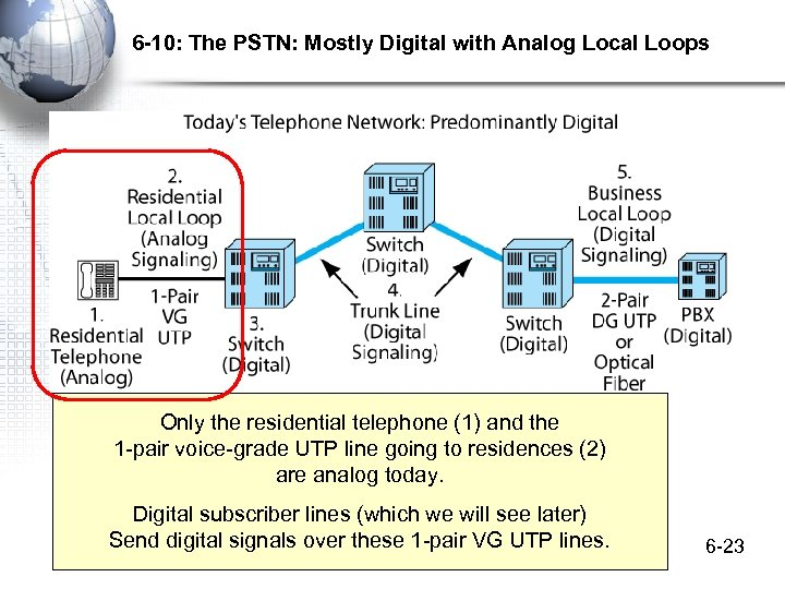 6 -10: The PSTN: Mostly Digital with Analog Local Loops Only the residential telephone