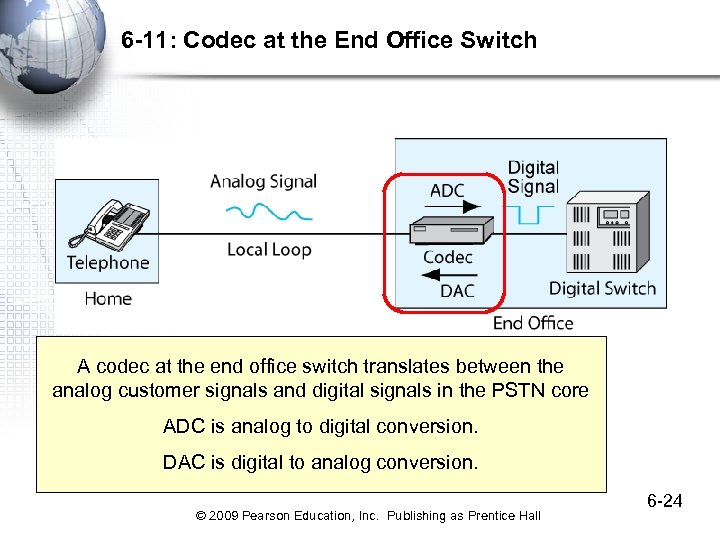 6 -11: Codec at the End Office Switch A codec at the end office