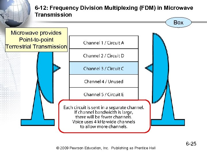 6 -12: Frequency Division Multiplexing (FDM) in Microwave Transmission Box Microwave provides Point-to-point Terrestrial