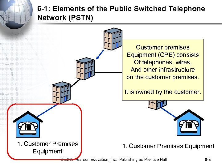 6 -1: Elements of the Public Switched Telephone Network (PSTN) Customer premises Equipment (CPE)