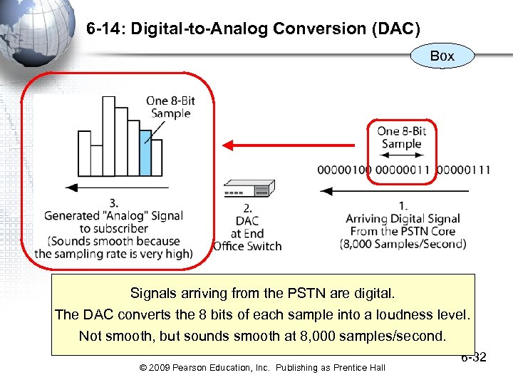 6 -14: Digital-to-Analog Conversion (DAC) Box Signals arriving from the PSTN are digital. The
