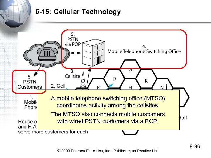6 -15: Cellular Technology A mobile telephone switching office (MTSO) coordinates activity among the