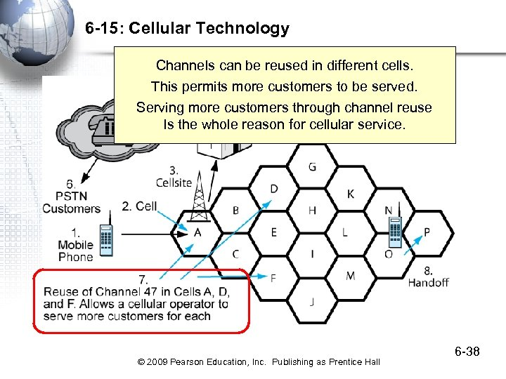 6 -15: Cellular Technology Channels can be reused in different cells. This permits more