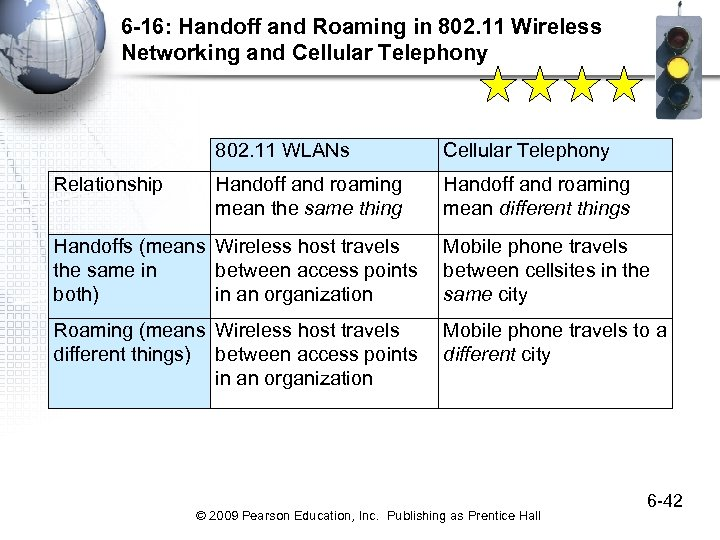 6 -16: Handoff and Roaming in 802. 11 Wireless Networking and Cellular Telephony 802.