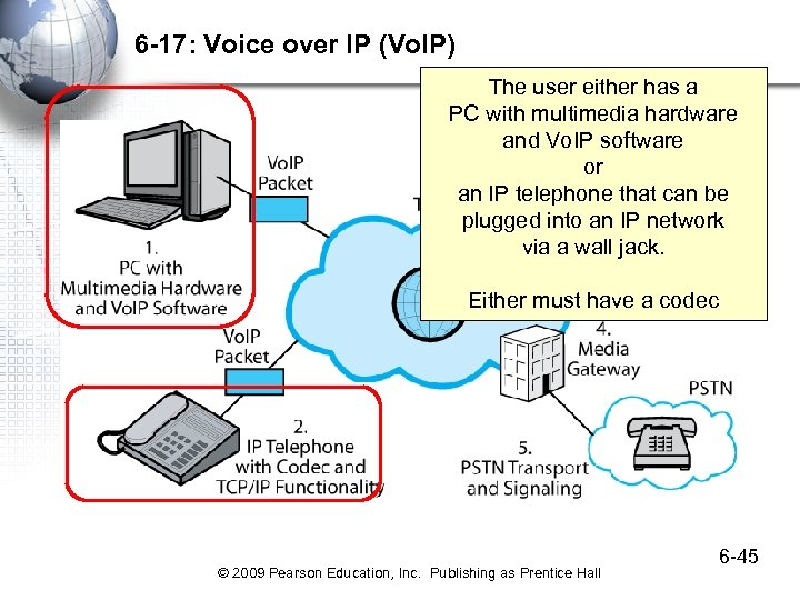 6 -17: Voice over IP (Vo. IP) The user either has a PC with