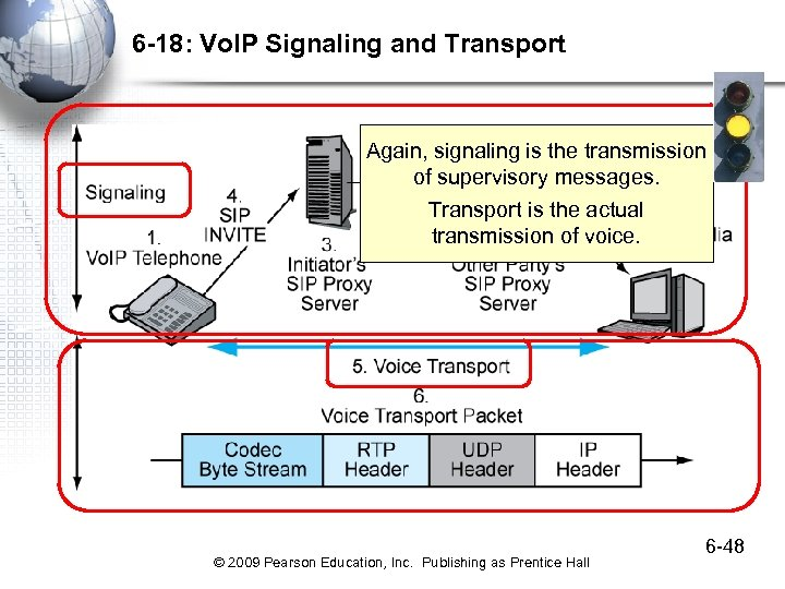 6 -18: Vo. IP Signaling and Transport Again, signaling is the transmission of supervisory