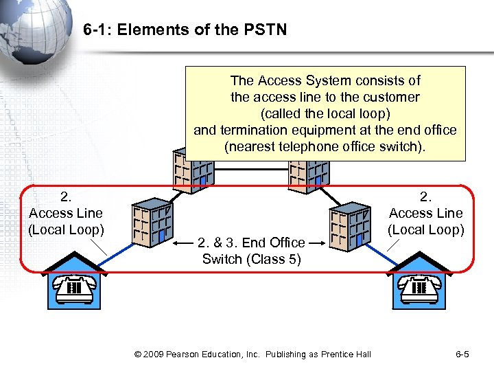 6 -1: Elements of the PSTN The Access System consists of the access line