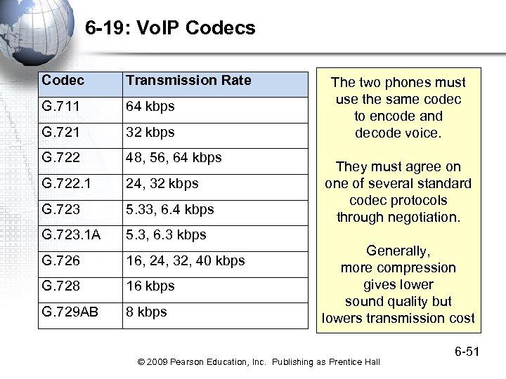 6 -19: Vo. IP Codecs Codec Transmission Rate G. 711 64 kbps G. 721
