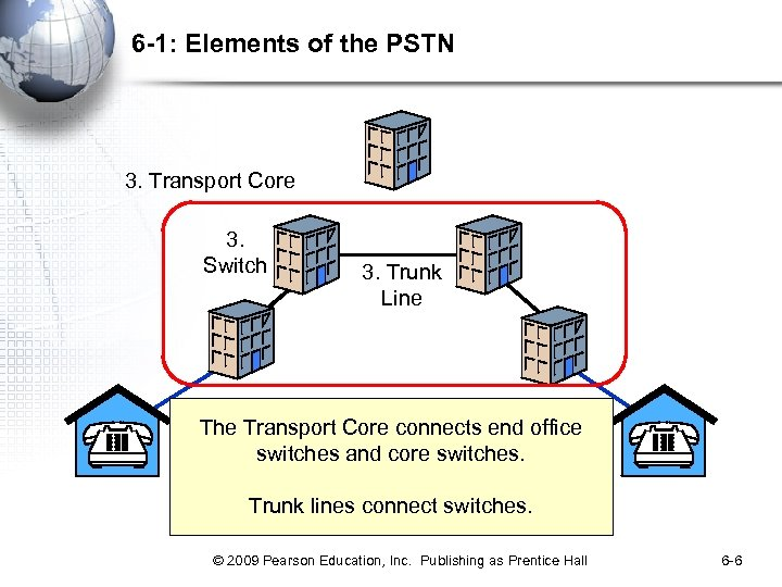 6 -1: Elements of the PSTN 3. Transport Core 3. Switch 3. Trunk Line