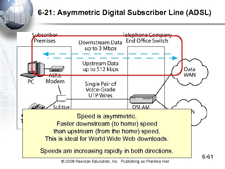 6 -21: Asymmetric Digital Subscriber Line (ADSL) Speed is asymmetric. Faster downstream (to home)