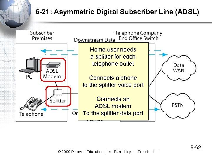 6 -21: Asymmetric Digital Subscriber Line (ADSL) Home user needs a splitter for each