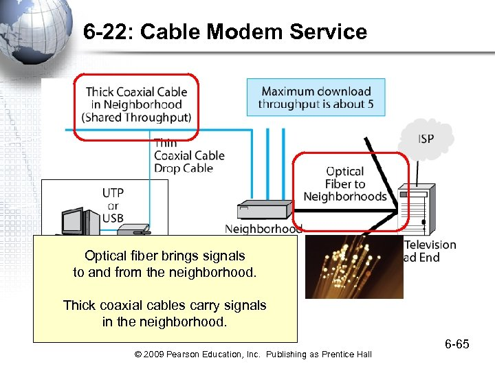 6 -22: Cable Modem Service Optical fiber brings signals to and from the neighborhood.