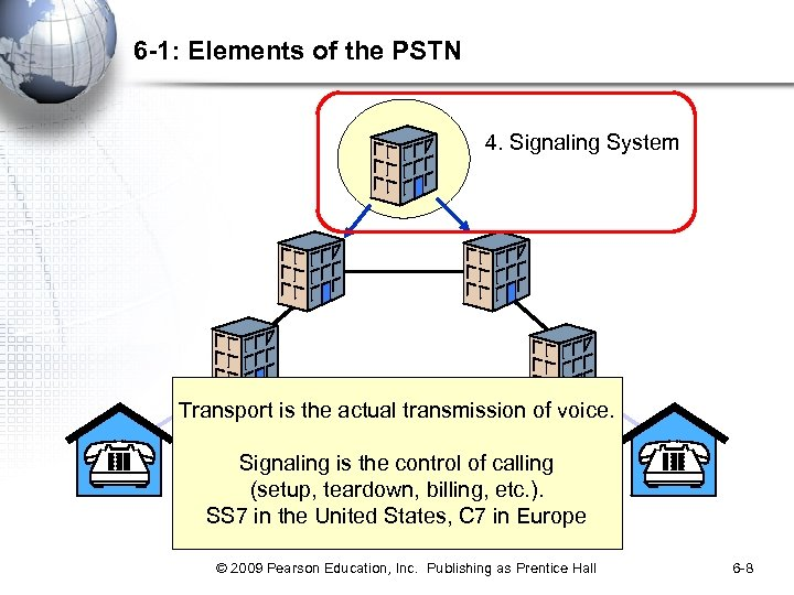 6 -1: Elements of the PSTN 4. Signaling System Transport is the actual transmission