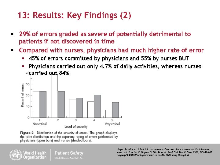 13: Results: Key Findings (2) § 29% of errors graded as severe of potentially
