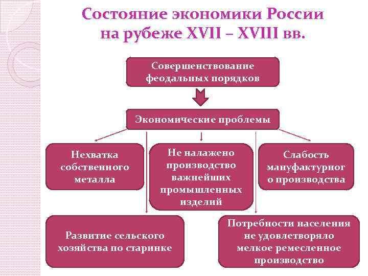 xvii xviii вв рубеже шпаргалка.россия – на