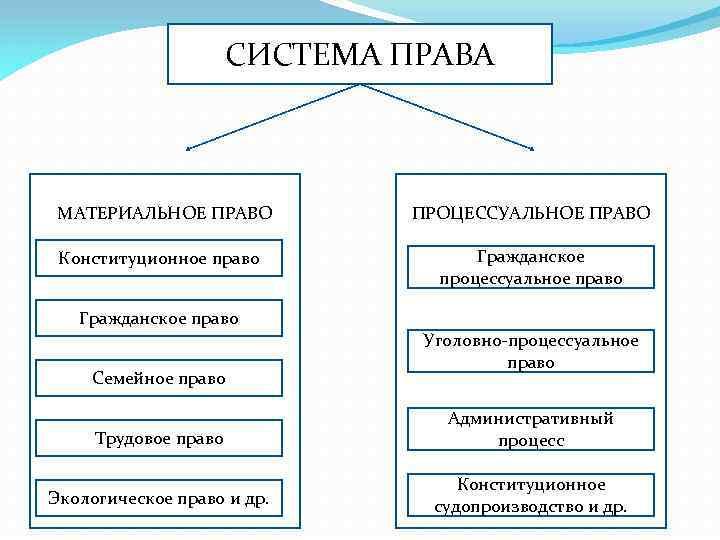 СИСТЕМА ПРАВА МАТЕРИАЛЬНОЕ ПРАВО Конституционное право ПРОЦЕССУАЛЬНОЕ ПРАВО Гражданское процессуальное право Гражданское право Семейное