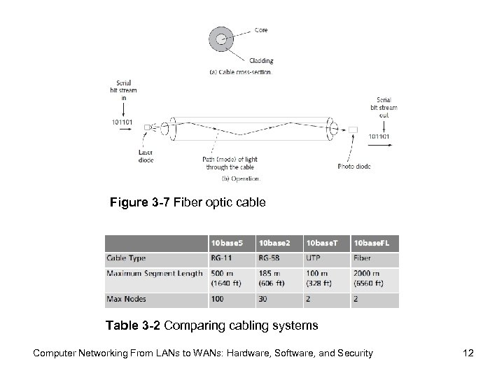 Figure 3 -7 Fiber optic cable Table 3 -2 Comparing cabling systems Computer Networking