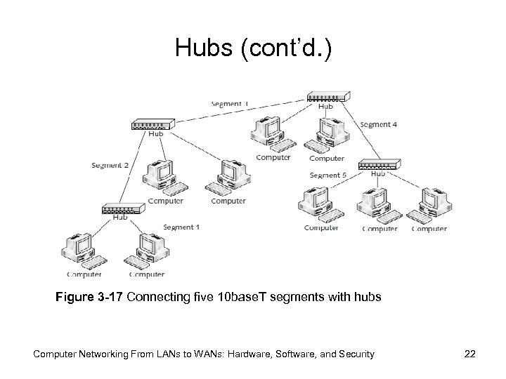 Hubs (cont'd. ) Figure 3 -17 Connecting five 10 base. T segments with hubs