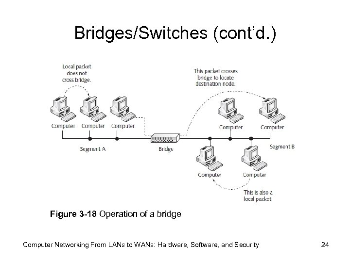 Bridges/Switches (cont'd. ) Figure 3 -18 Operation of a bridge Computer Networking From LANs